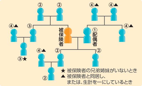 代理請求特約 | 三井住友海上あいおい生命保険